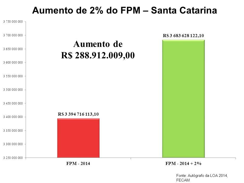 Aumento de 2% do FPM – Santa Catarina