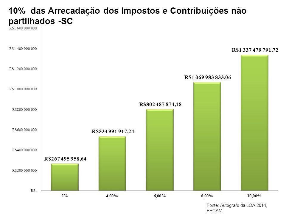 10% das Arrecadação dos Impostos e Contribuições não partilhados -SC
