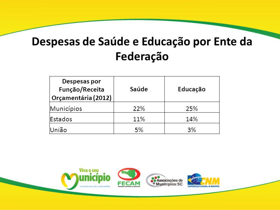Despesas de Saúde e Educação por Ente da Federação