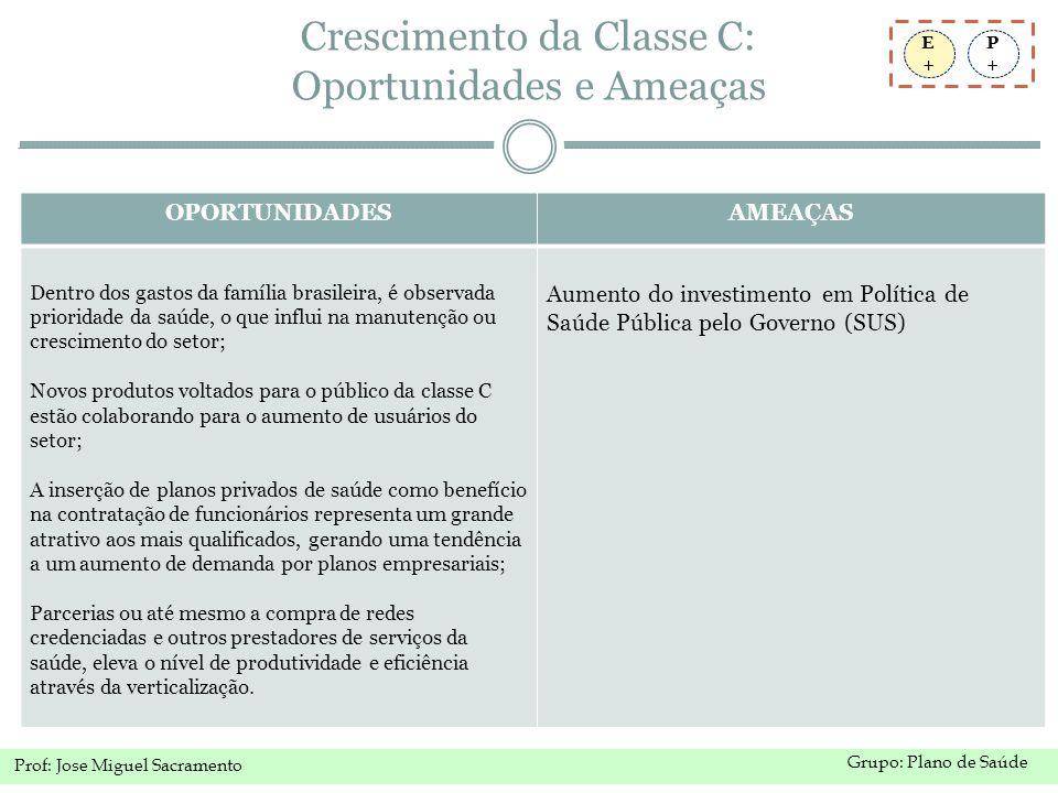 Crescimento da Classe C: Oportunidades e Ameaças