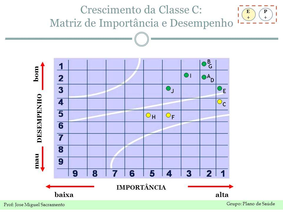 Crescimento da Classe C: Matriz de Importância e Desempenho