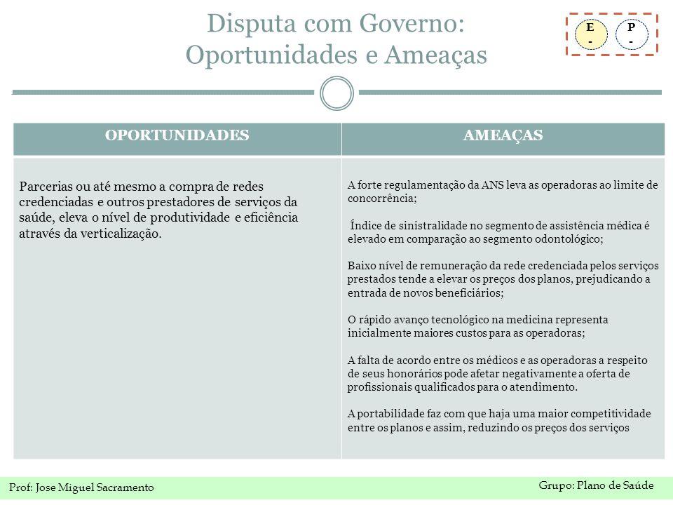 Disputa com Governo: Oportunidades e Ameaças