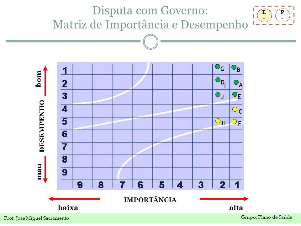 Disputa com Governo: Matriz de Importância e Desempenho