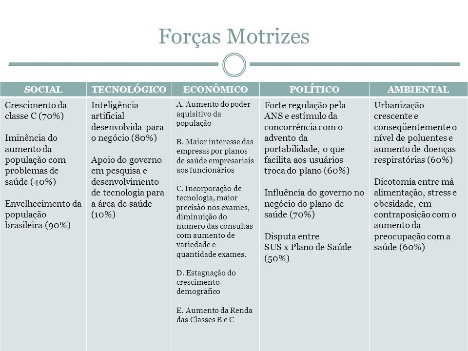 Forças Motrizes SOCIAL TECNOLÓGICO ECONÔMICO POLÍTICO AMBIENTAL