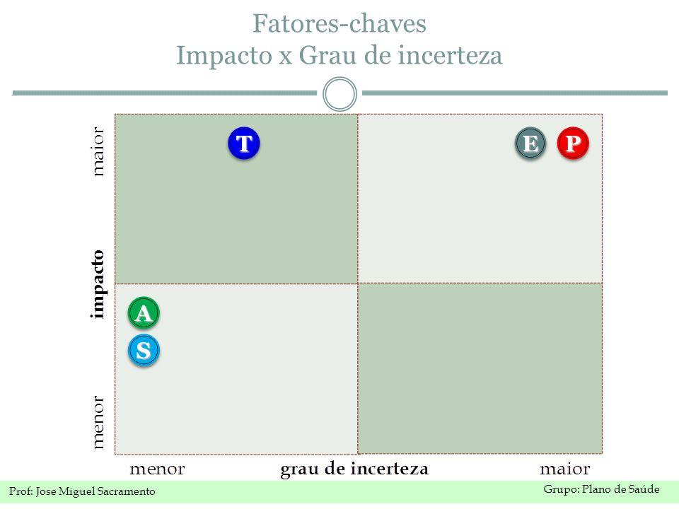 Fatores-chaves Impacto x Grau de incerteza