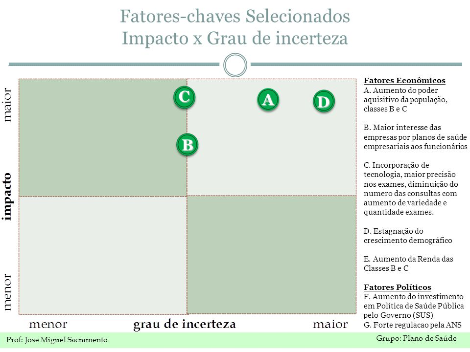 Fatores-chaves Selecionados Impacto x Grau de incerteza