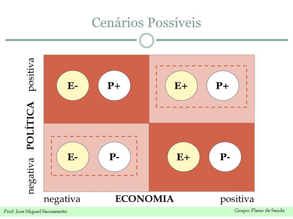 Cenários Possíveis E- P+ E+ P+ negativa POLÍTICA positiva E- P- E+ P-
