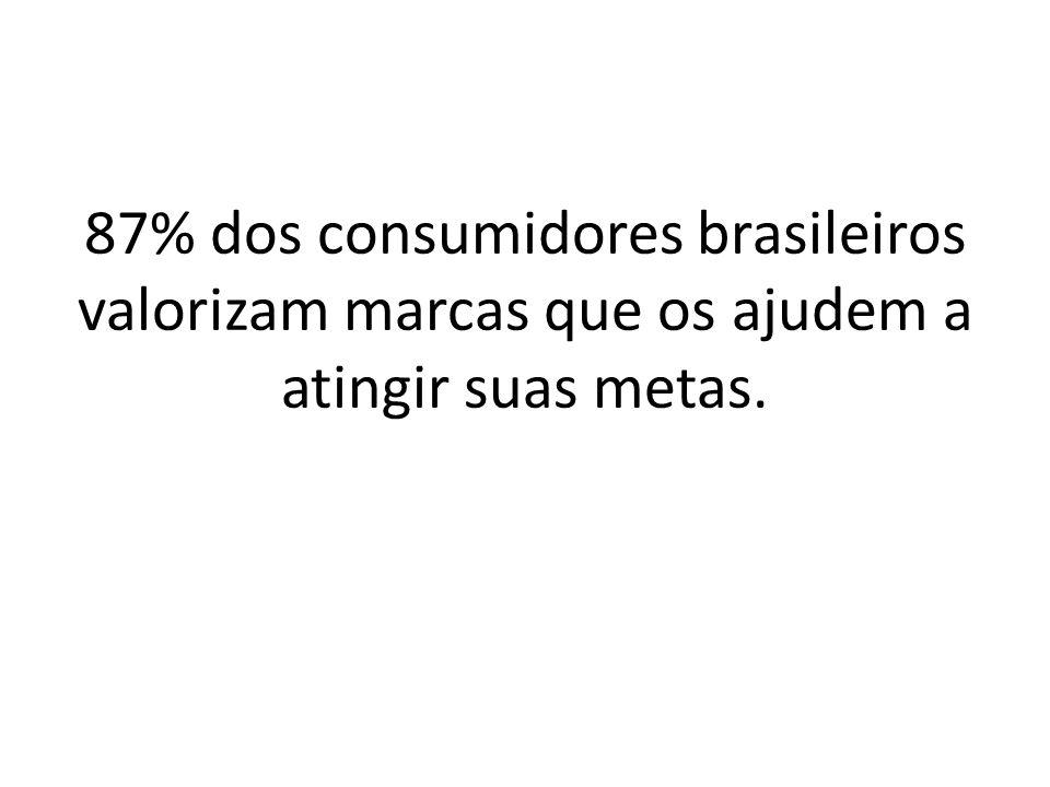 87% dos consumidores brasileiros valorizam marcas que os ajudem a atingir suas metas.