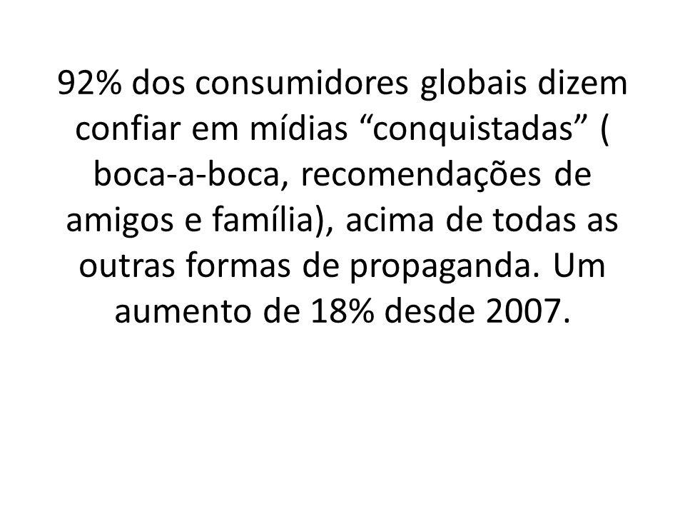 92% dos consumidores globais dizem confiar em mídias conquistadas ( boca-a-boca, recomendações de amigos e família), acima de todas as outras formas de propaganda.