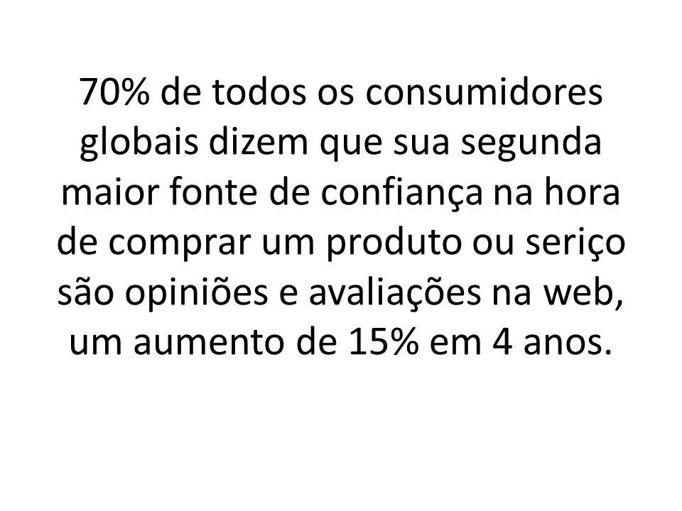 70% de todos os consumidores globais dizem que sua segunda maior fonte de confiança na hora de comprar um produto ou seriço são opiniões e avaliações na web, um aumento de 15% em 4 anos.