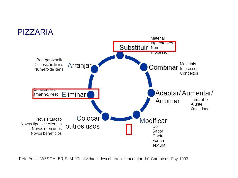 PIZZARIA Substituir Arranjar Combinar Adaptar/ Aumentar/ Arrumar