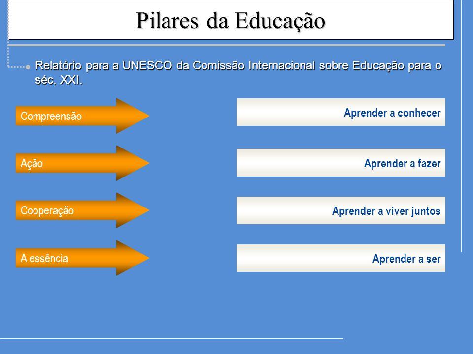 Pilares da Educação Relatório para a UNESCO da Comissão Internacional sobre Educação para o séc. XXI.