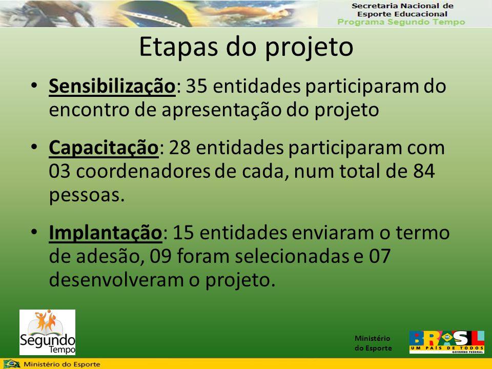 Etapas do projeto Sensibilização: 35 entidades participaram do encontro de apresentação do projeto.