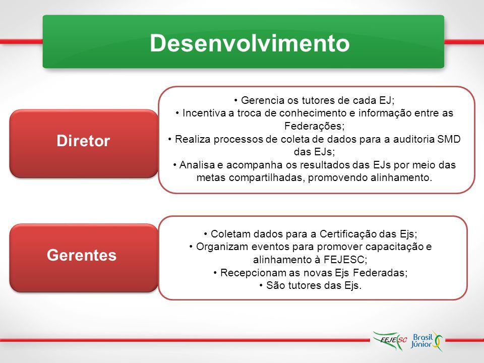 Desenvolvimento Diretor Gerentes Gerencia os tutores de cada EJ;