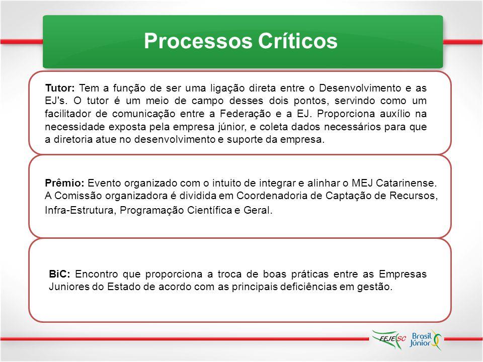 Processos Críticos