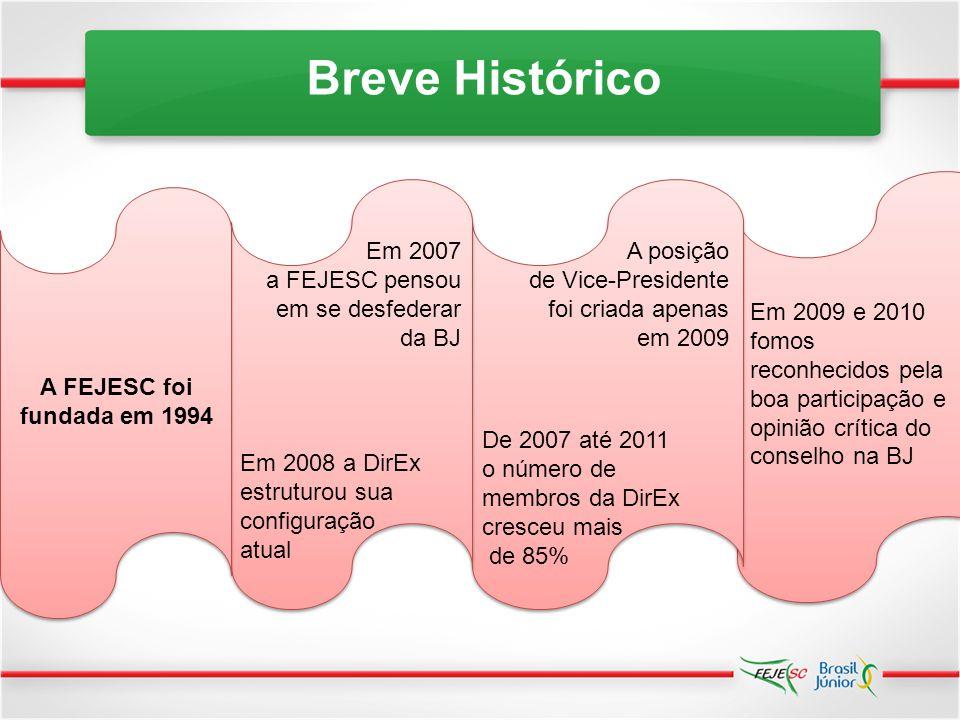 Breve Histórico Em 2007 a FEJESC pensou em se desfederar da BJ