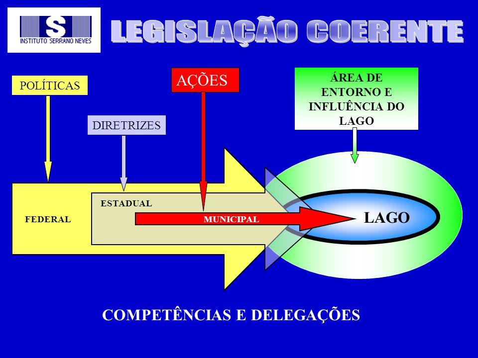 ÁREA DE ENTORNO E INFLUÊNCIA DO LAGO COMPETÊNCIAS E DELEGAÇÕES
