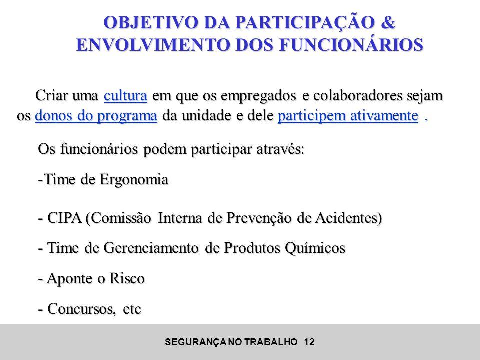 OBJETIVO DA PARTICIPAÇÃO & ENVOLVIMENTO DOS FUNCIONÁRIOS
