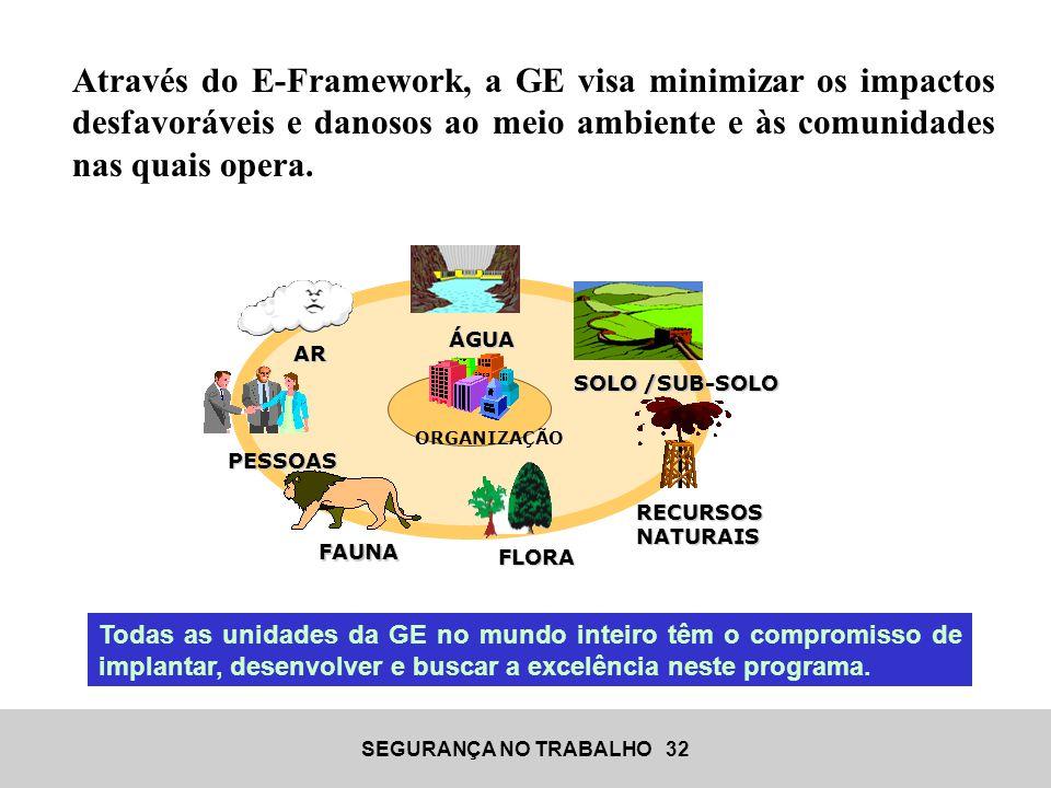 Através do E-Framework, a GE visa minimizar os impactos desfavoráveis e danosos ao meio ambiente e às comunidades nas quais opera.