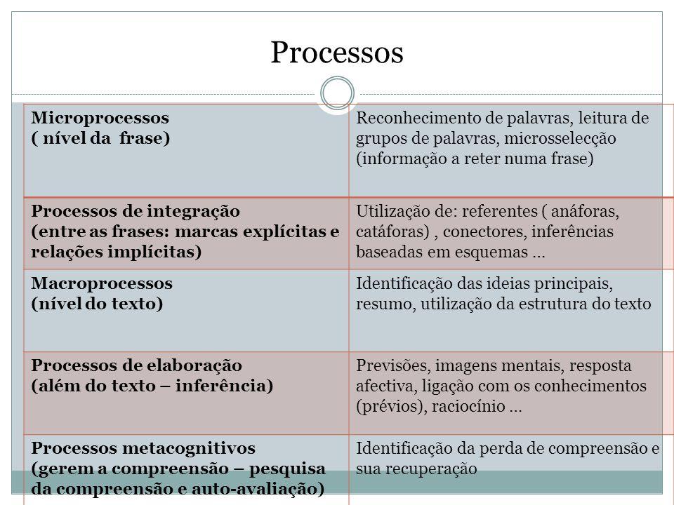 Processos Microprocessos ( nível da frase)