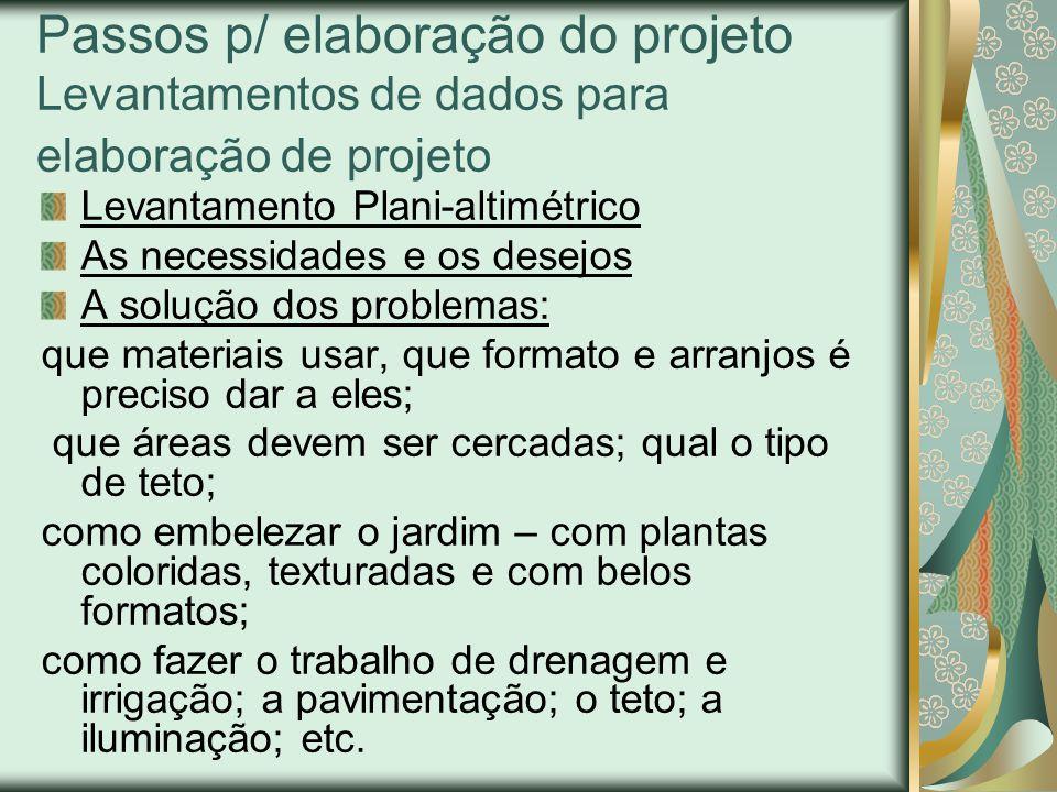 Passos p/ elaboração do projeto Levantamentos de dados para elaboração de projeto
