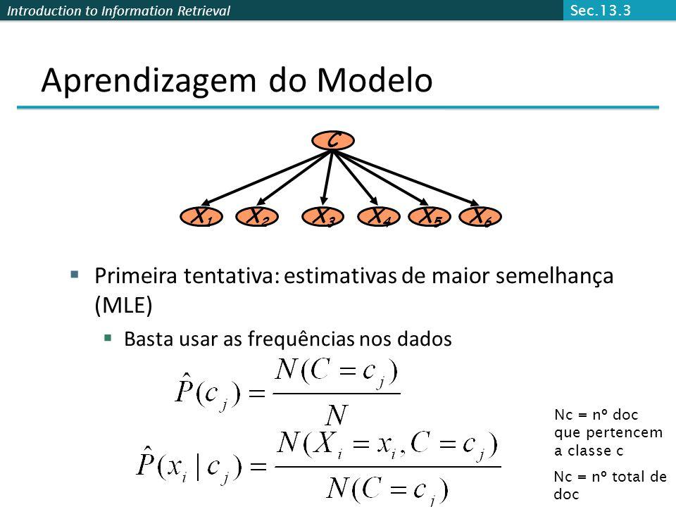 Aprendizagem do Modelo