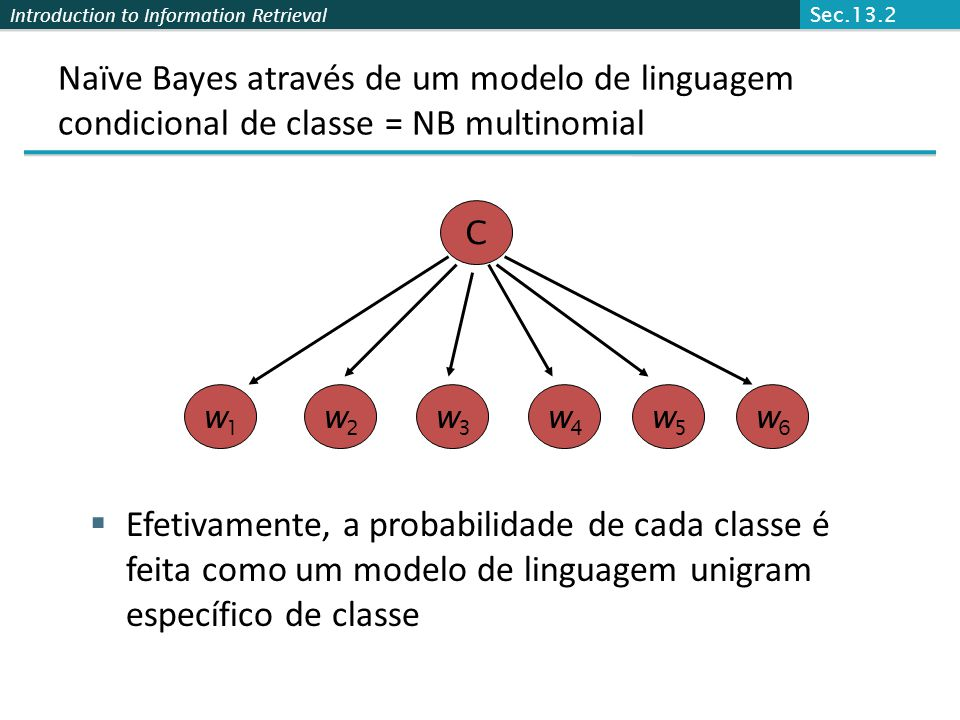 Sec.13.2 Naïve Bayes através de um modelo de linguagem condicional de classe = NB multinomial. C. w1.