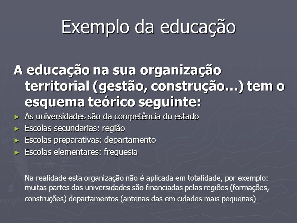 Exemplo da educação A educação na sua organização territorial (gestão, construção…) tem o esquema teórico seguinte:
