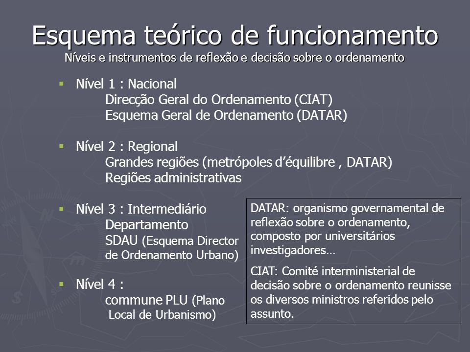 Esquema teórico de funcionamento Níveis e instrumentos de reflexão e decisão sobre o ordenamento
