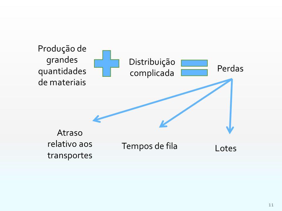 Produção de grandes quantidades de materiais Distribuição complicada
