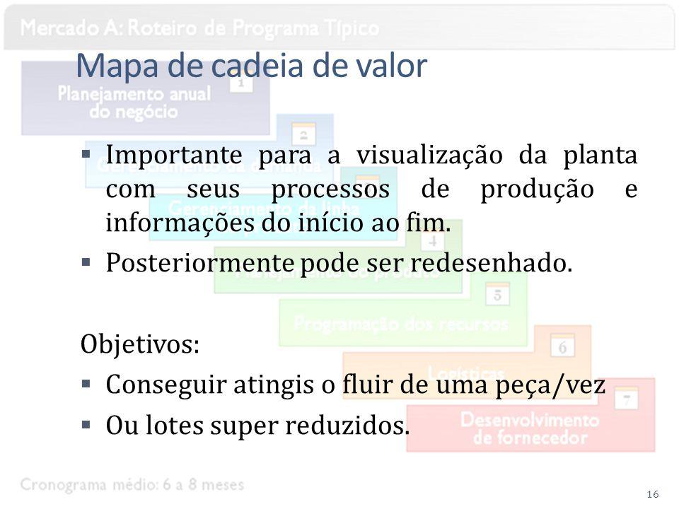 Mapa de cadeia de valor Importante para a visualização da planta com seus processos de produção e informações do início ao fim.