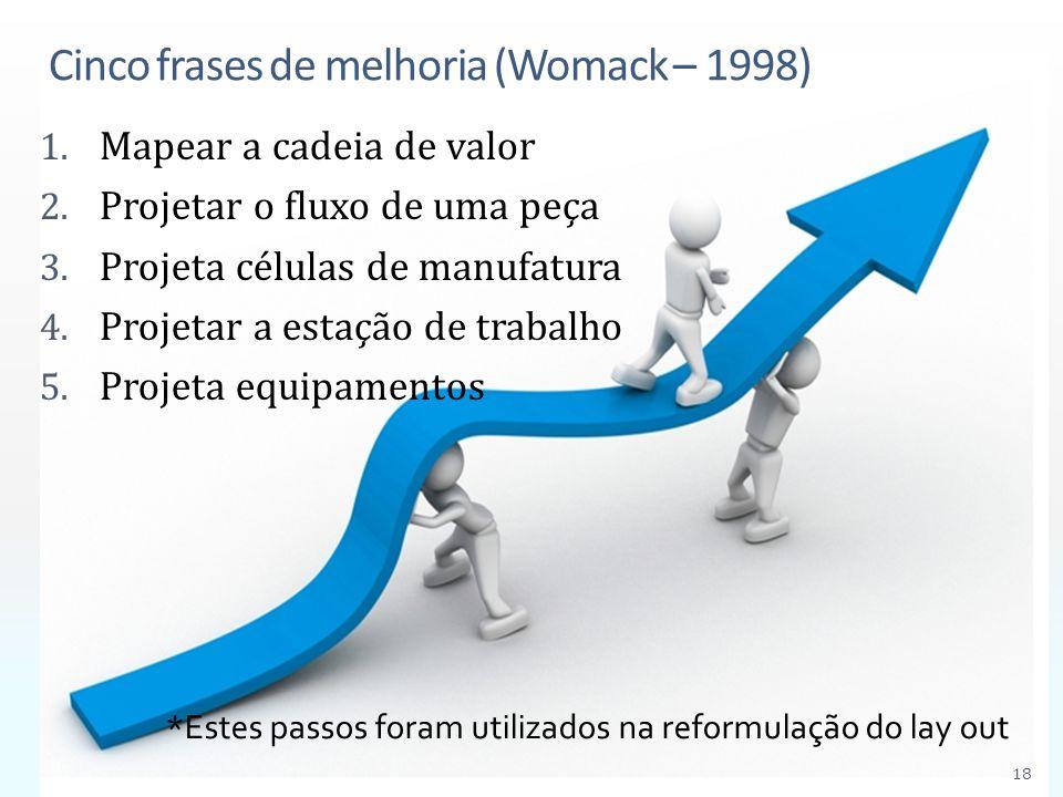 Cinco frases de melhoria (Womack – 1998)