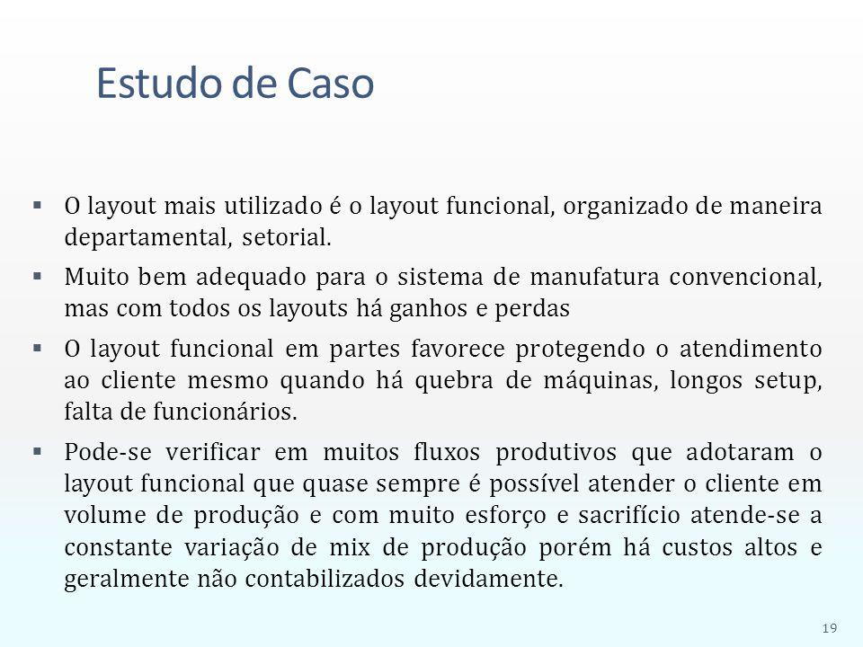 Estudo de Caso O layout mais utilizado é o layout funcional, organizado de maneira departamental, setorial.