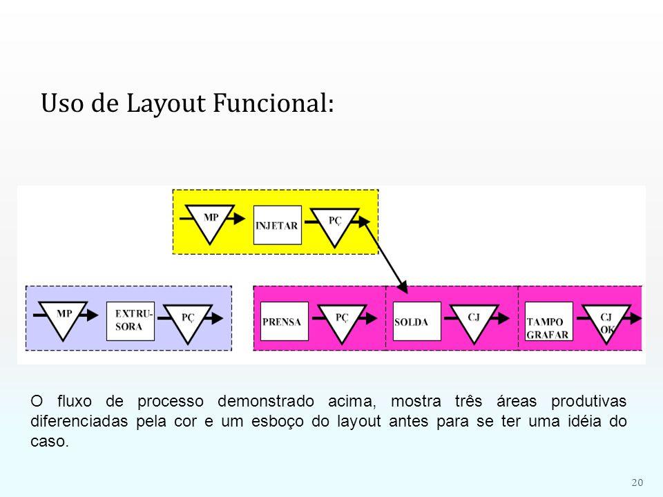 Uso de Layout Funcional: