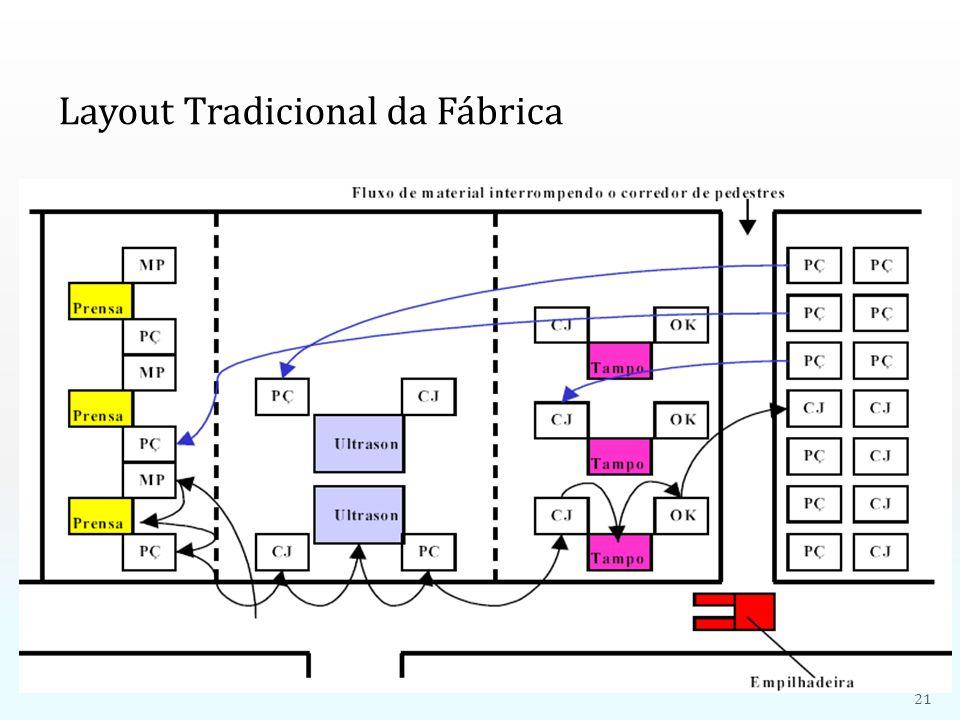 Layout Tradicional da Fábrica