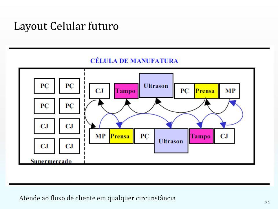 Layout Celular futuro Atende ao fluxo de cliente em qualquer circunstância