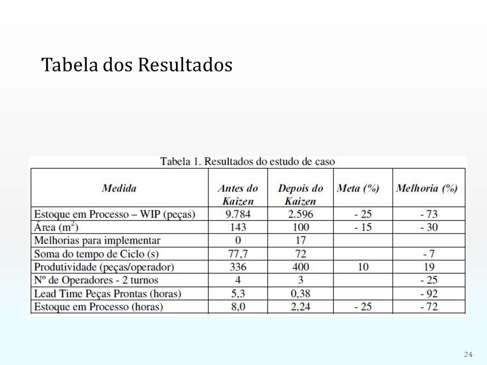 Tabela dos Resultados