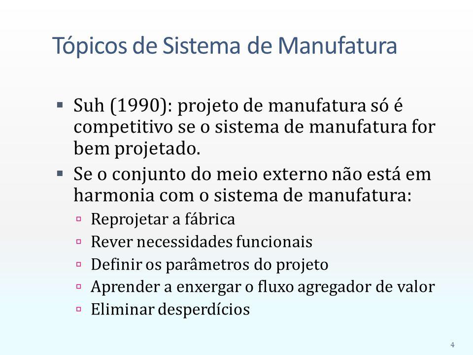 Tópicos de Sistema de Manufatura