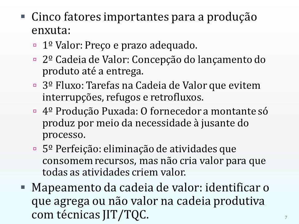 Cinco fatores importantes para a produção enxuta: