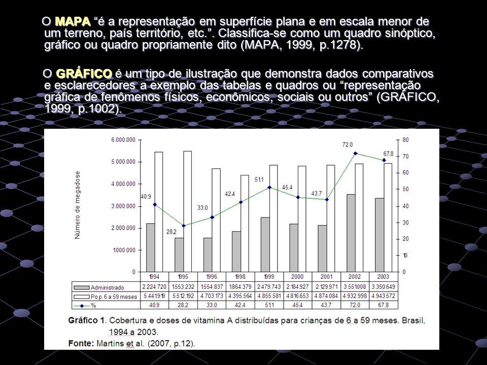 O MAPA é a representação em superfície plana e em escala menor de um terreno, país território, etc. . Classifica-se como um quadro sinóptico, gráfico ou quadro propriamente dito (MAPA, 1999, p.1278).