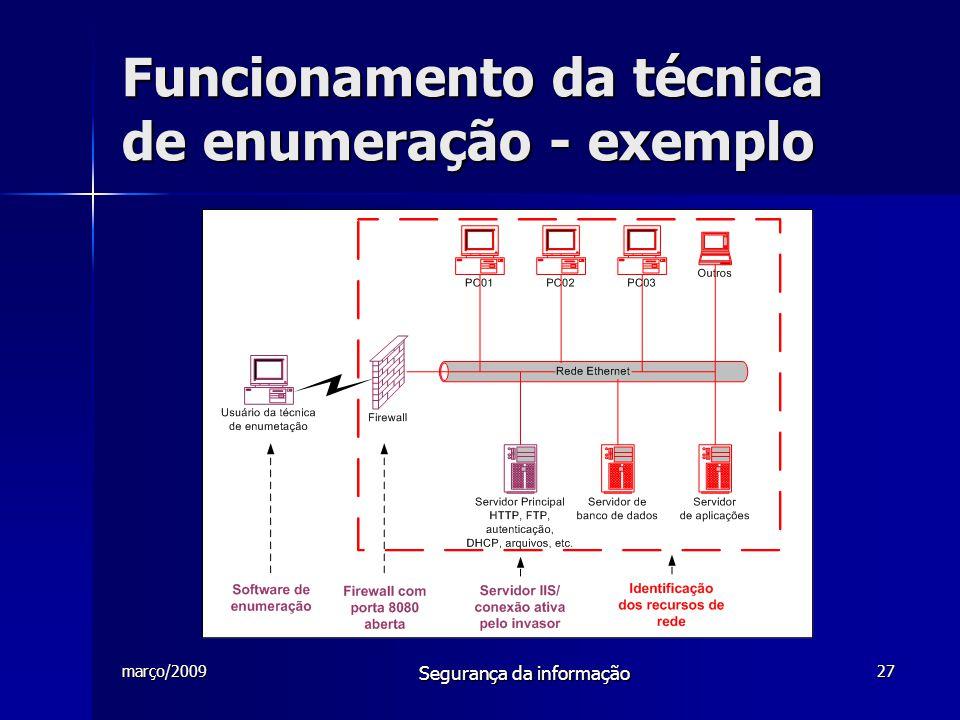 Funcionamento da técnica de enumeração - exemplo