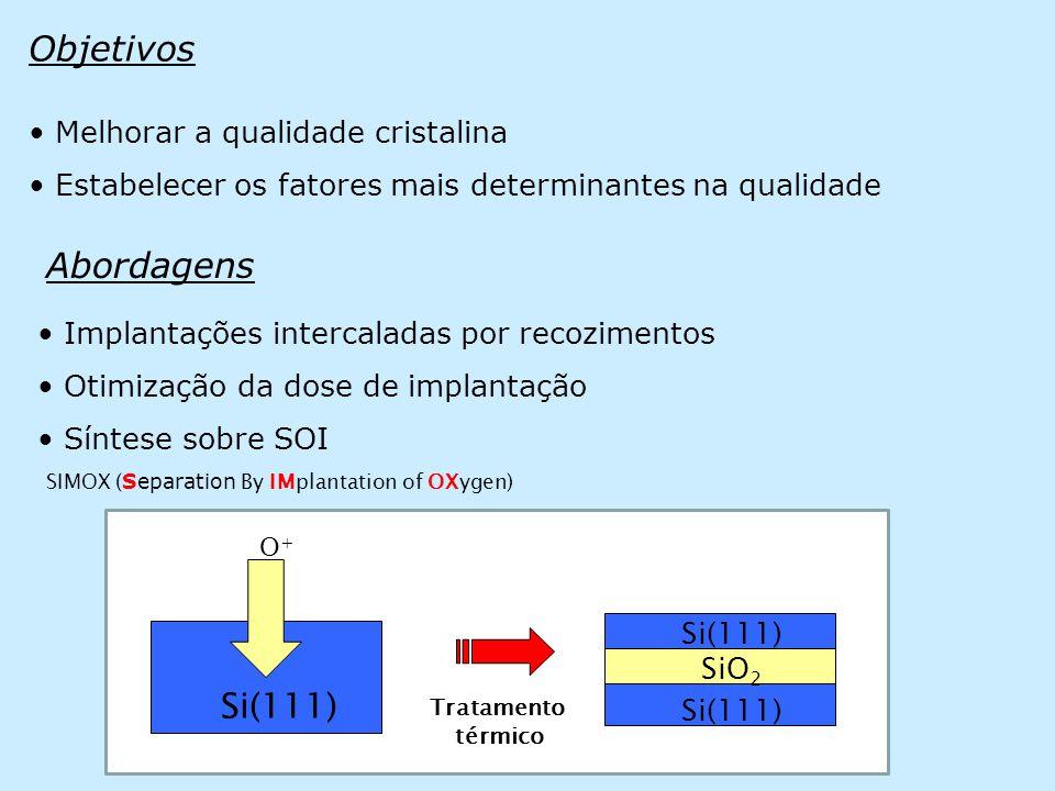 Objetivos Abordagens Si(111) Melhorar a qualidade cristalina