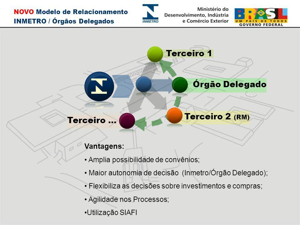Terceiro 1 Órgão Delegado Terceiro 2 (RM) Terceiro ... Vantagens: