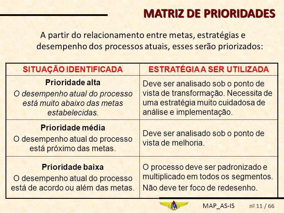 SITUAÇÃO IDENTIFICADA ESTRATÉGIA A SER UTILIZADA