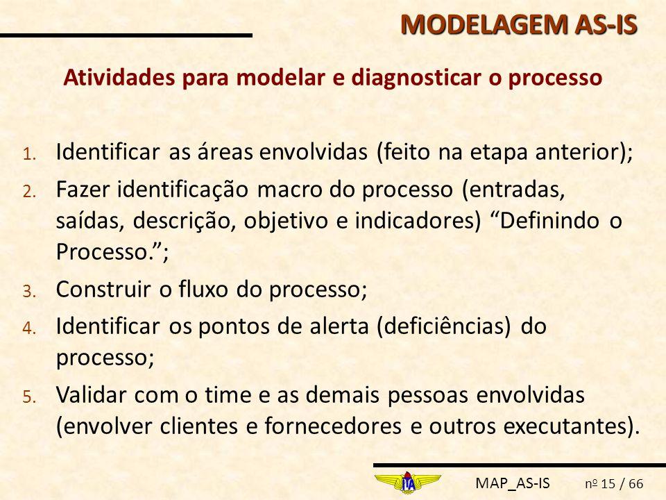 Atividades para modelar e diagnosticar o processo