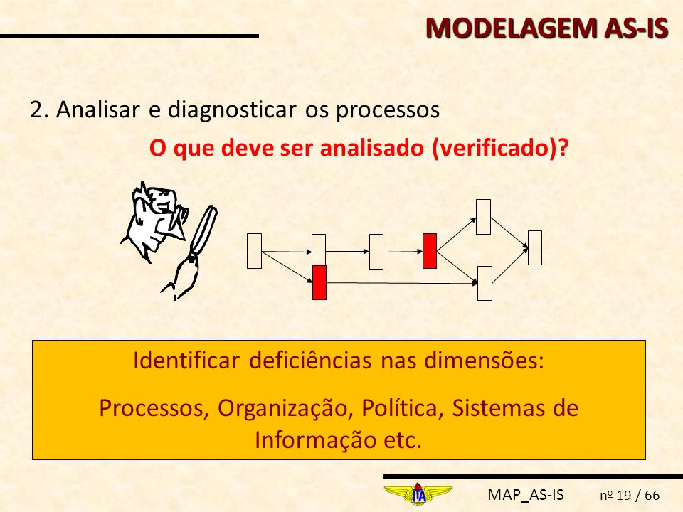 MODELAGEM AS-IS 2. Analisar e diagnosticar os processos