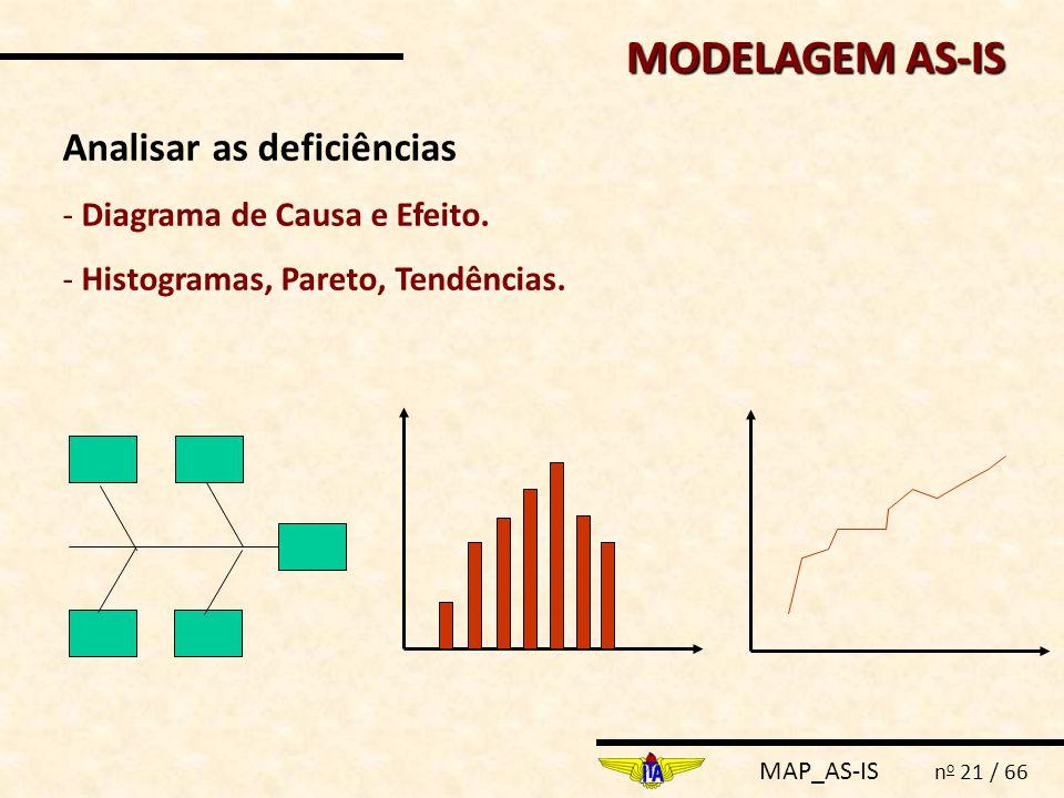 MODELAGEM AS-IS Analisar as deficiências Diagrama de Causa e Efeito.