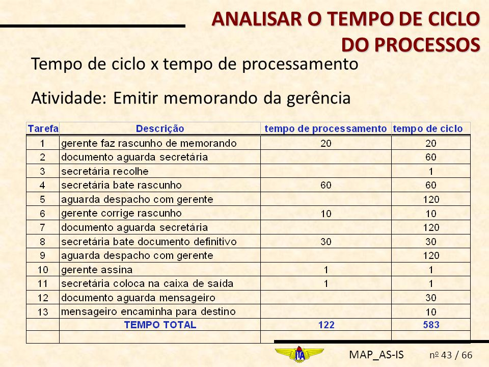ANALISAR O TEMPO DE CICLO DO PROCESSOS