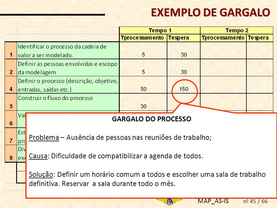 EXEMPLO DE GARGALO GARGALO DO PROCESSO