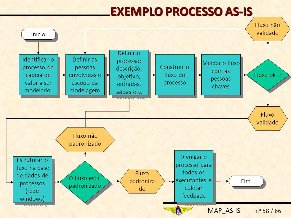 EXEMPLO PROCESSO AS-IS